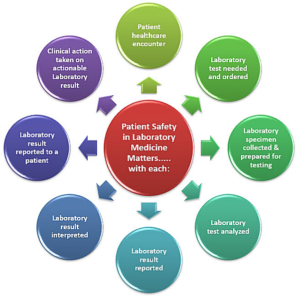 impact of laboratory medicine on patient safety