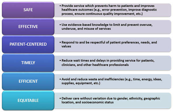 Six Quality Aims for Healthcare