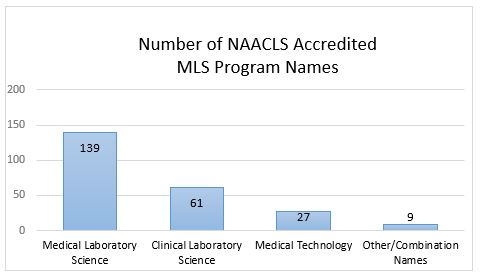 Chart of names of programs listed as NAACLS accredited MLS Programs